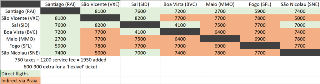 Cabo Verde Flight Prices